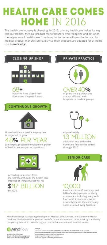 Healthcare is moving from the hospital to the home.