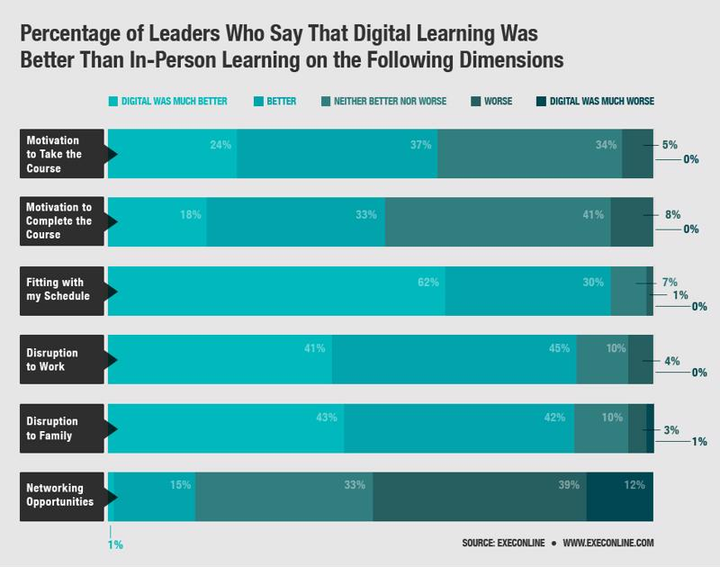 Executives found digital learning less disruptive - and were more inclined to take and complete courses.